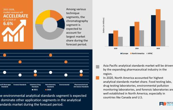 Analytical Standards Market 2021 - Research Report, Demand, Price, By Application, Region and Forecast to 2028