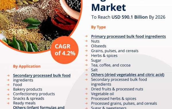Bulk Food Ingredients Share Market Size, Revenue Growth Trends, Company Strategy Analysis, 2020–2026